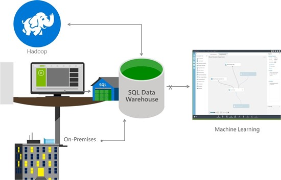 Azure SQL Data Warehouse opens for Limited Public Preview
