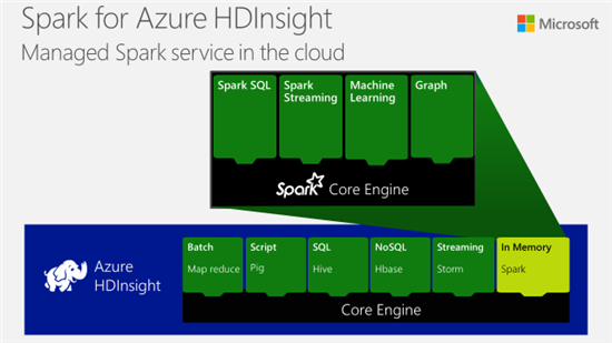 Announcing Spark for Azure HDInsight public preview