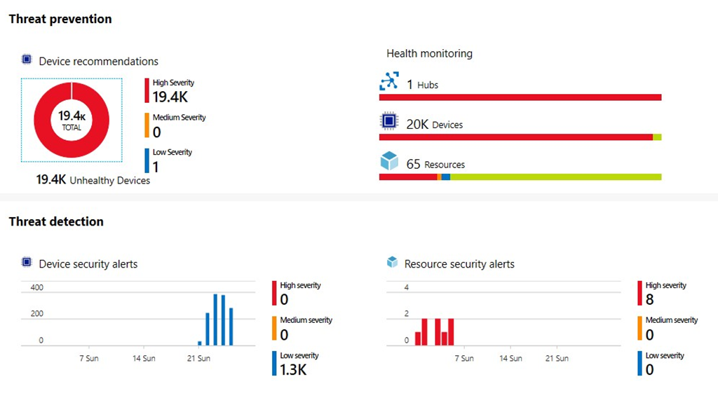 Announcing general availability for the Azure Security Center for IoT