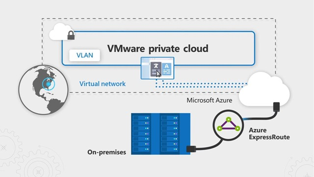Hybrid networking connections between VMware VLANs and Microsoft Azure virtual networks