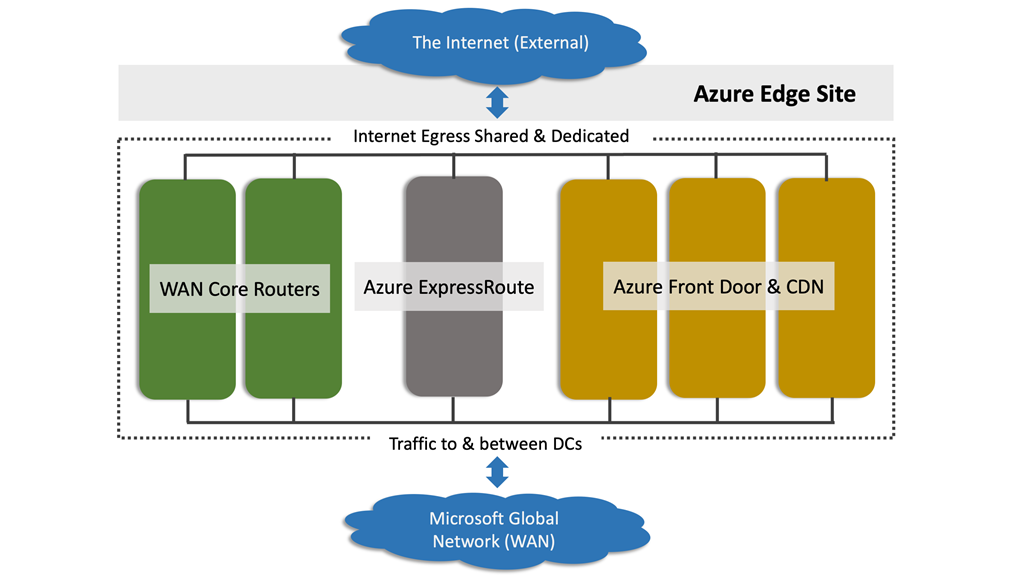 Latency is the new currency of the Cloud: Announcing 31 new Azure edge sites