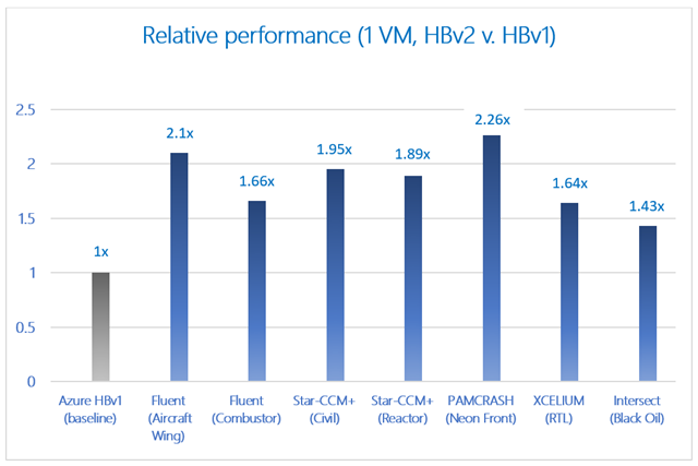 Introducing the new HBv2 Azure Virtual Machines for high-performance computing