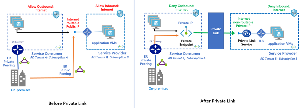 Before and after diagram, showing services traditionally exposed through public IPs vs exposed privately in the VNet  through Private Link
