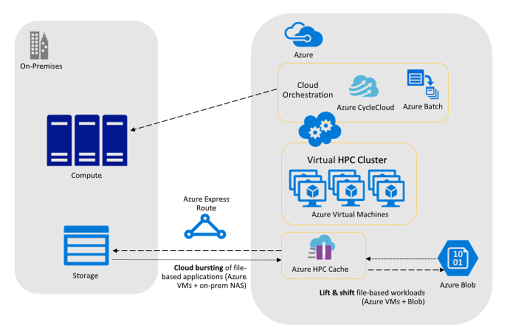 In demanding workloads, Azure HPC Cache provides efficient file access to data stored on-premises or in Azure Blob and can be used with cloud orchestration technologies for management.