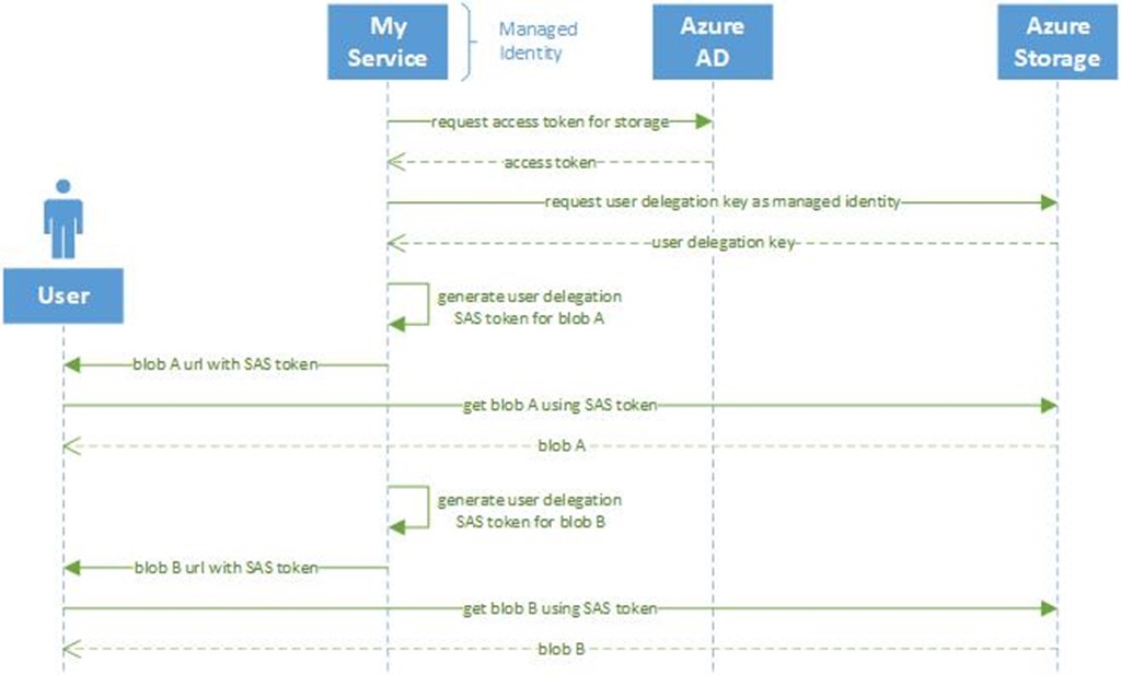 Announcing user delegation SAS tokens preview for Azure Storage Blobs