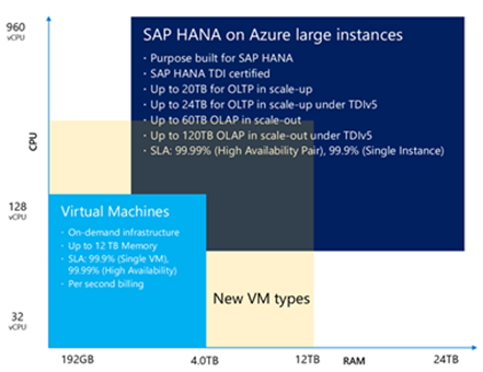 SAP on Azure Architecture – Designing for performance and scalability