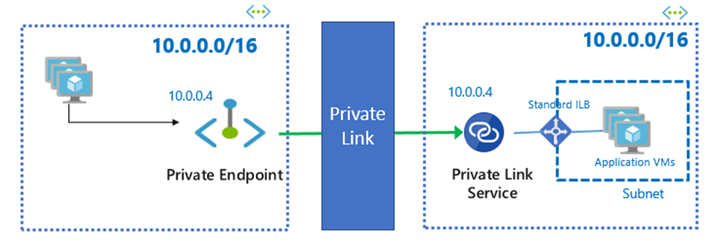Simple diagram illustrating services on VMs in one VNet being exposed to users in another VNet across private IP space with Azure Private Link.