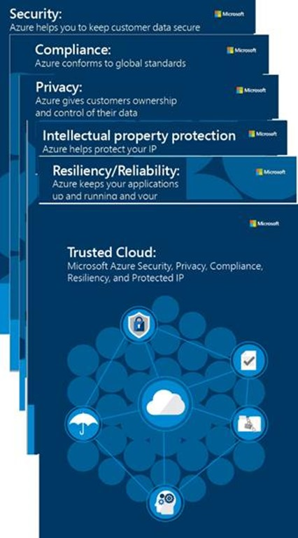 Trusted Cloud: security, privacy, compliance, resiliency, and IP