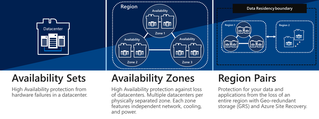 SAP on Azure–Designing for availability and recoverability