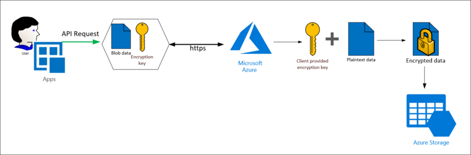 Client provided keys with Azure Storage server-side encryption