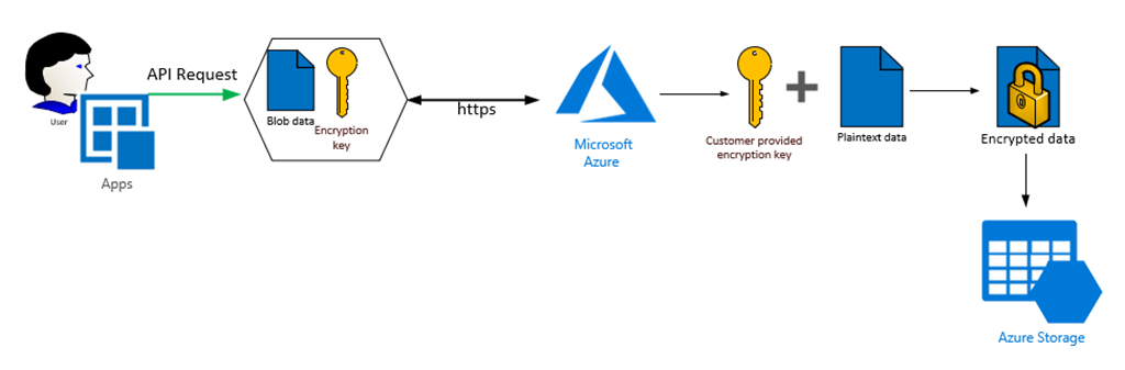 Customer Provided Keys with Azure Storage Service Encryption