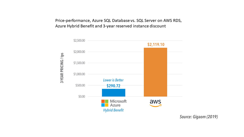 Azure SQL Database: Continuous innovation and limitless scale at an unbeatable price