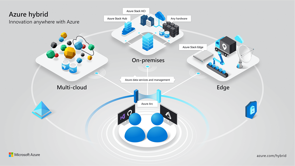 Azure services now run anywhere with new hybrid capabilities: Announcing Azure Arc