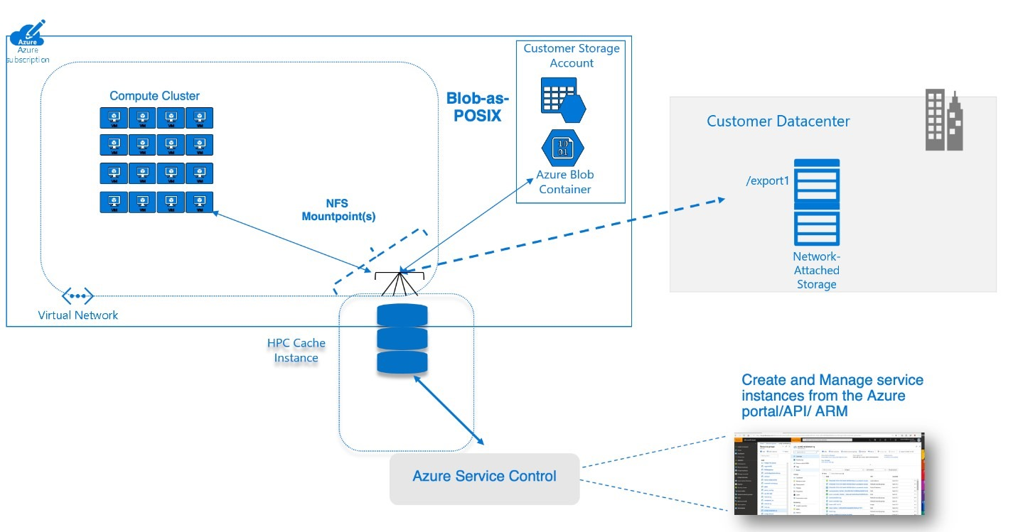 Announcing the general availability of the new Azure HPC Cache service