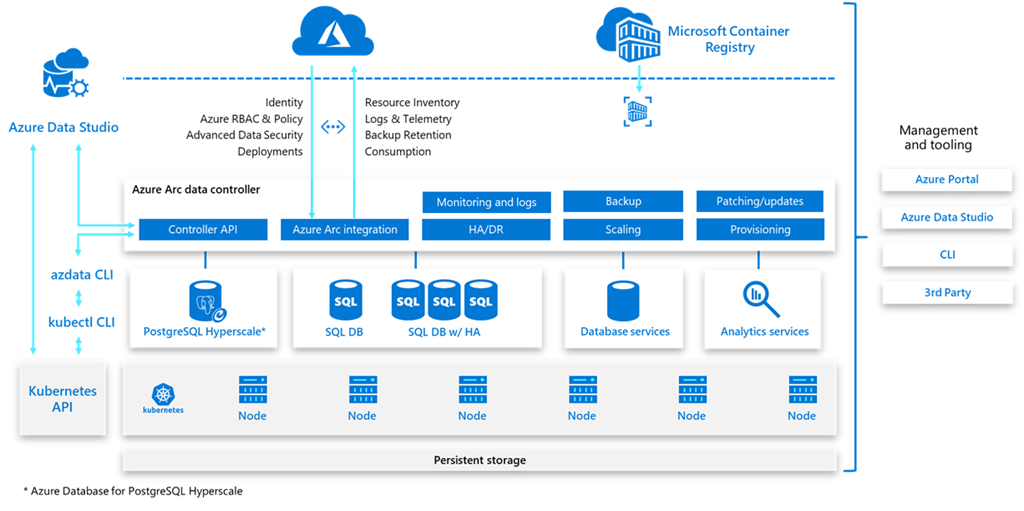 Bring Azure data services to your infrastructure with Azure Arc