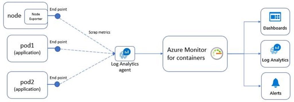 Azure Monitor Containers