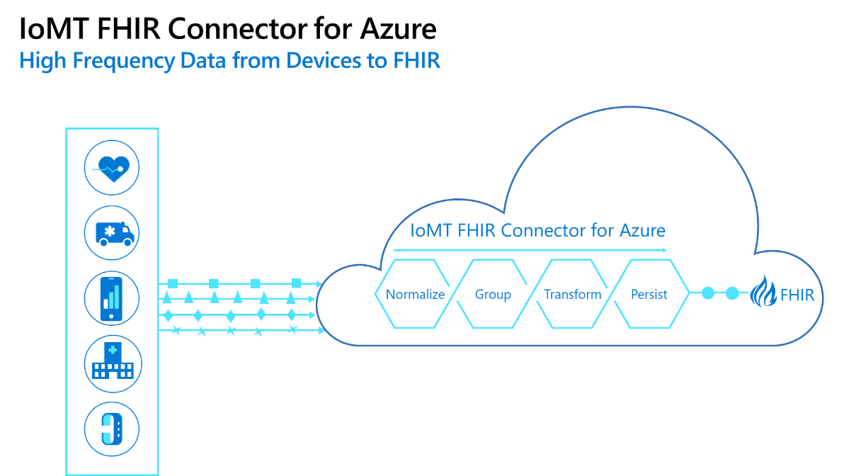 Accelerate IoMT on FHIR with new Microsoft OSS Connector