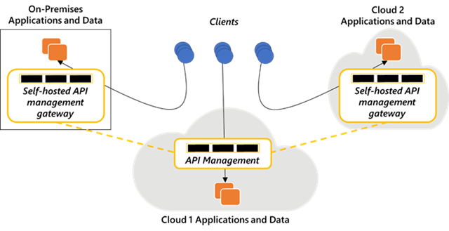 Secure and compliant APIs for a hybrid and multi-cloud world