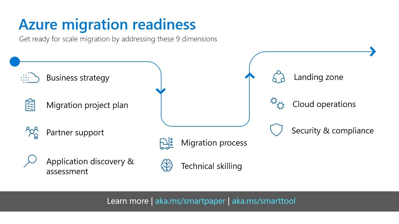 Accelerating customer success with Azure migration