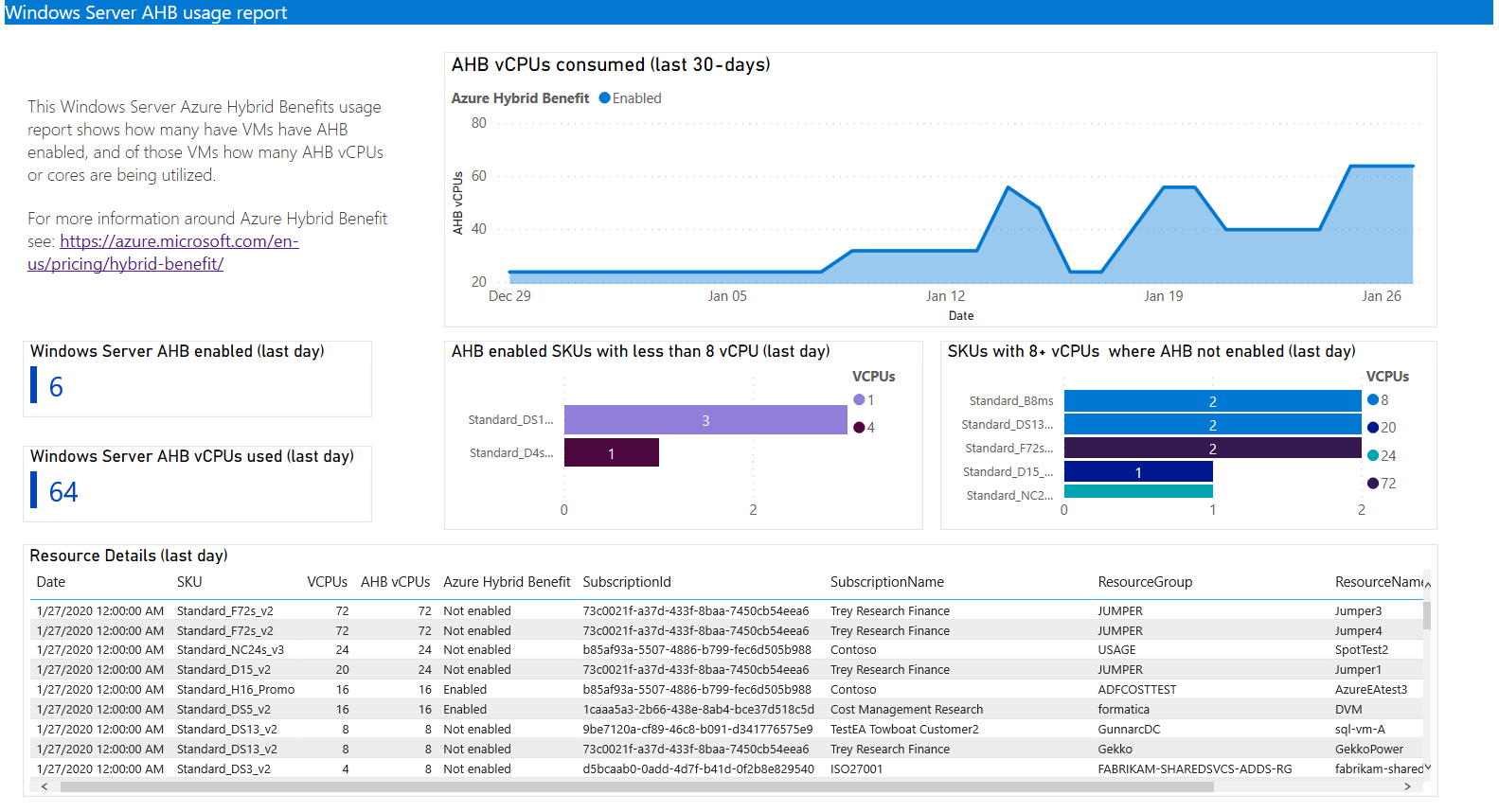 Azure Cost Management + Billing updates – February 2020