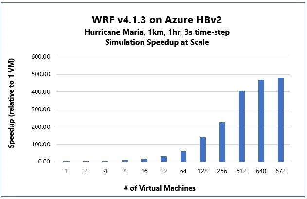 Azure HBv2 Virtual Machines eclipse 80,000 cores for MPI HPC