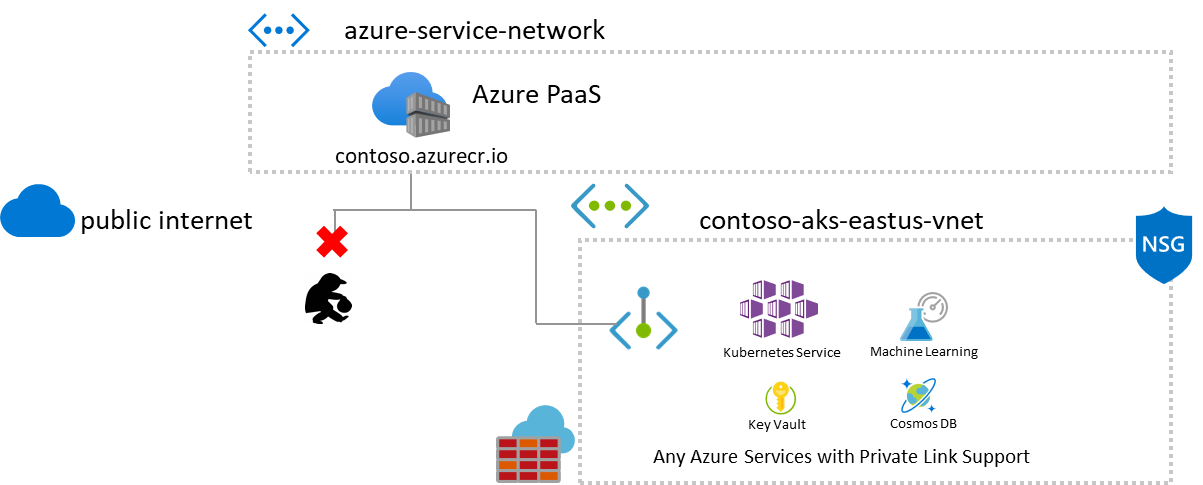 Azure Container Registry Private Link support preview for virtual networks