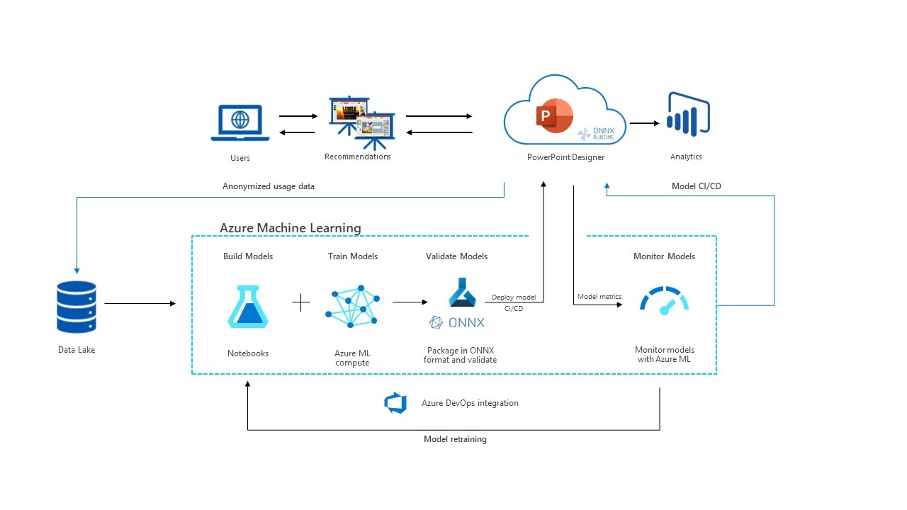 Diagram depicting the process of training models and deploying them to the PowerPoint application.