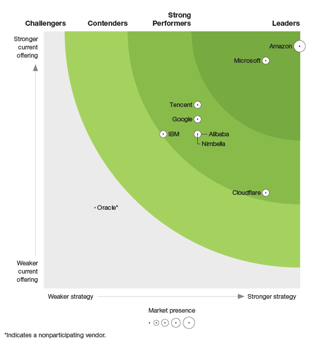 Microsoft named a leader in The Forrester New Wave: Functions-as-a-Service Platforms