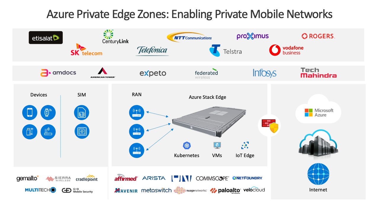 Azure Private Edge Zones end-to-end partner and service ecosystem overview