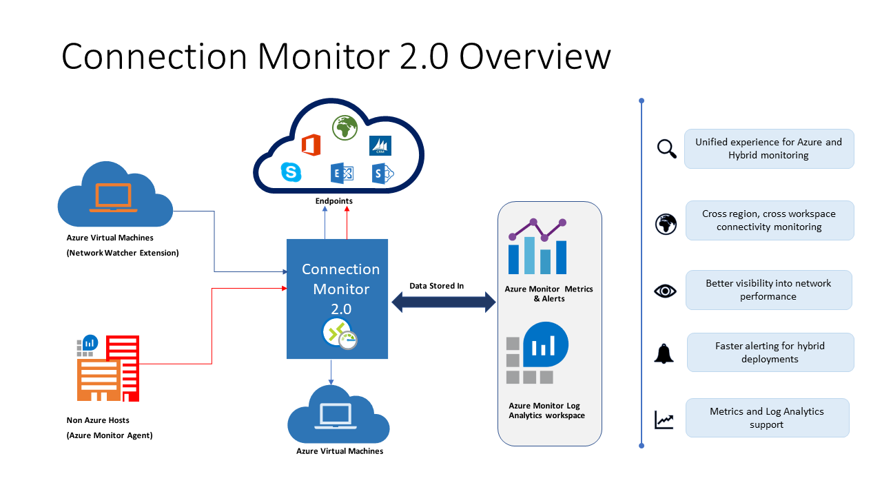 Unified network monitoring with Connection Monitor now in preview