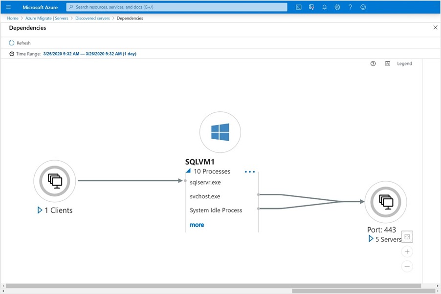 Server dependency analysis mapping feature in Azure Migrate.