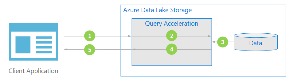 Optimize cost and performance with Query Acceleration for Azure Data Lake Storage