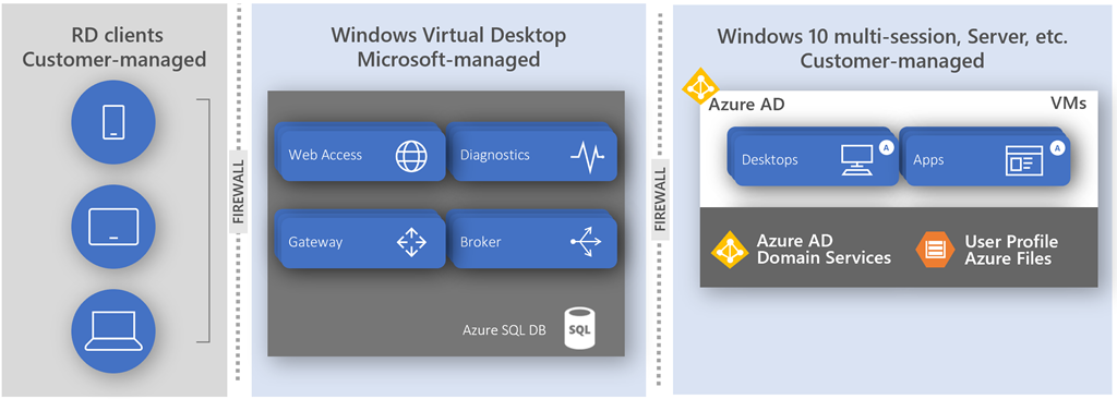 Use Azure Firewall for secure and cost-effective Windows Virtual Desktop protection