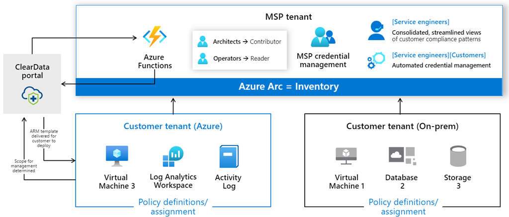 Azure Lighthouse—managing cloud, hybrid, and edge environments at-scale through a single control plane