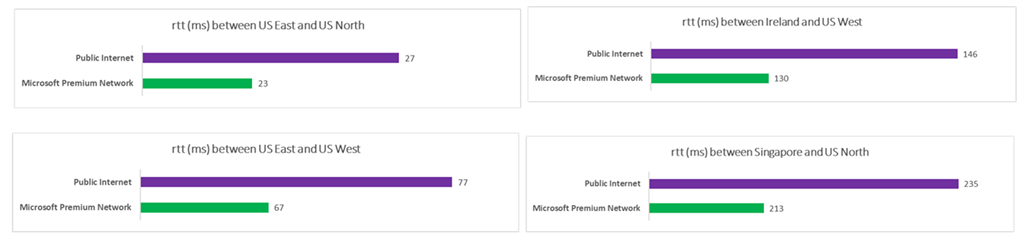 Bar graph showing performance between the Microsoft Premium Network and Public Internet.