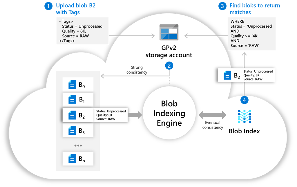 Manage and find data with Blob Index for Azure Storage—now in preview