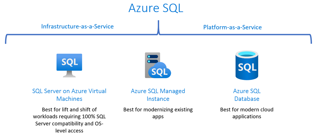 The Azure SQL family: Innovation and value in the cloud