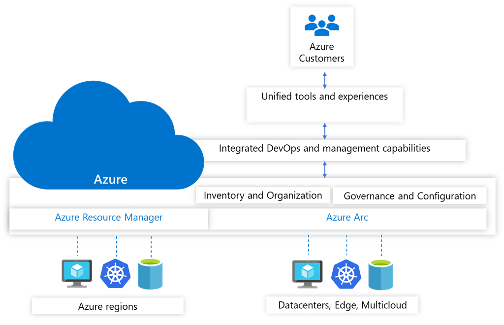 Azure Arc provides a range of capabilities for managing servers, Kubernetes, and Azure data services across clouds, datacenters, and edge locations.