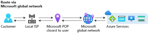 Default routing of traffic for best performance in Azure.