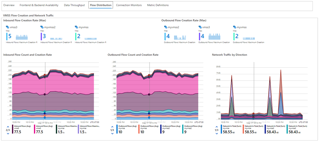 An example of the Flow Distribution tab of the Load Balancer Detailed Metrics page is shown. This image shows charts of the inbound and outbound flows being created for each member of the Backend Pool of the Load Balancer.