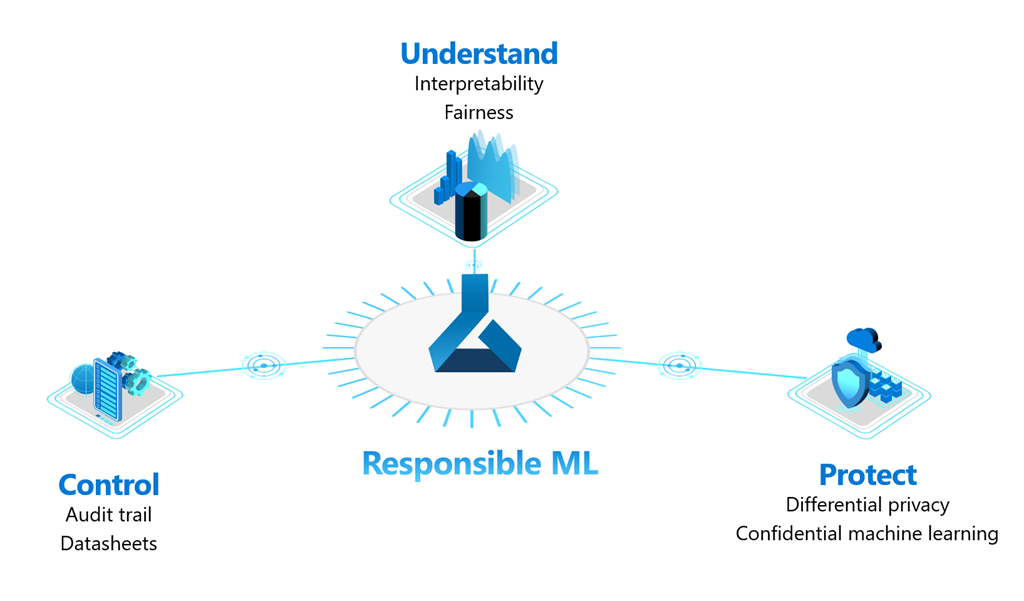 The next frontier in machine learning: driving responsible practices