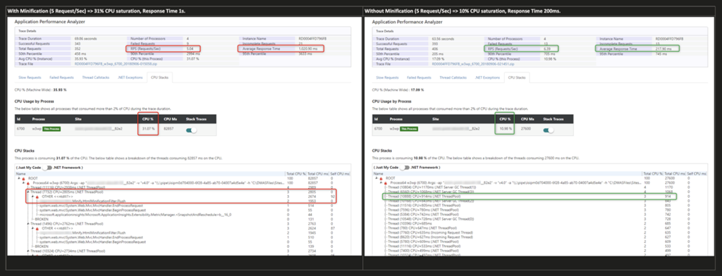 DaaS - .NET Profiler: identifying code bottlenecks and measuring improvements.