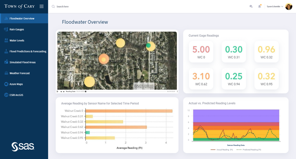 Town of Cary storm water IoT dashboard.