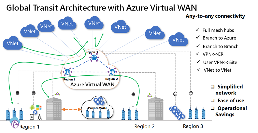Streamline connectivity and improve efficiency for remote work using Azure Virtual WAN