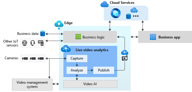 Introducing live video analytics from Azure Media Services—now in preview