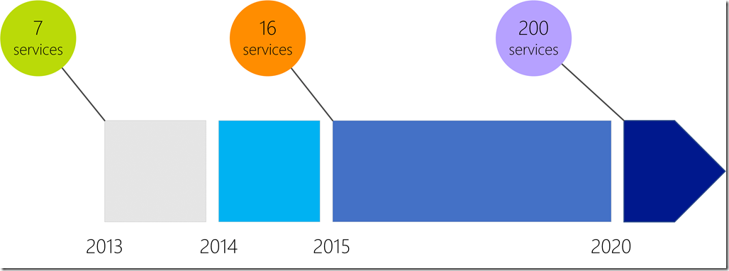 Azure.com timeline of supported products and services.