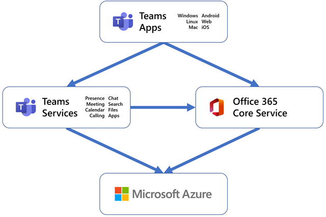 Advancing Microsoft Teams on Azure—operating at pandemic scale
