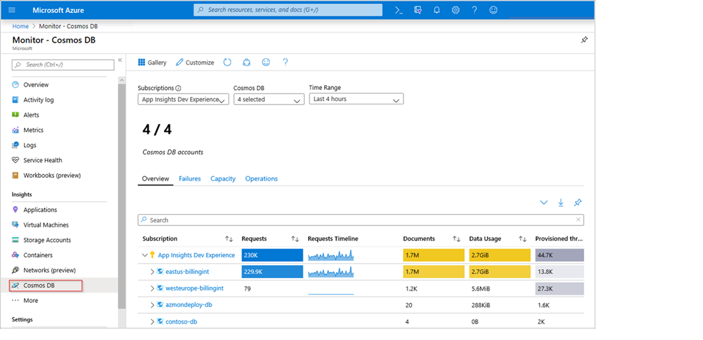 Azure Monitor for Azure Cosmos DB