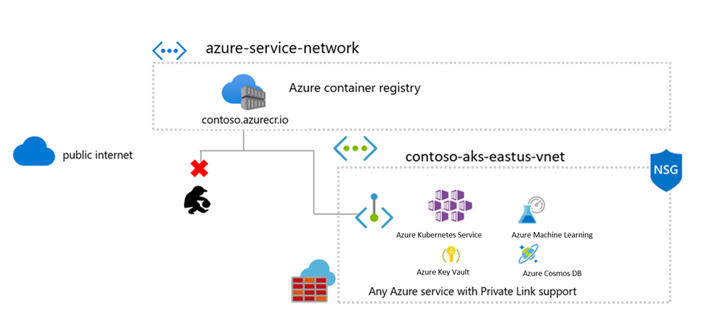 Azure Container Registry: Securing container workflows