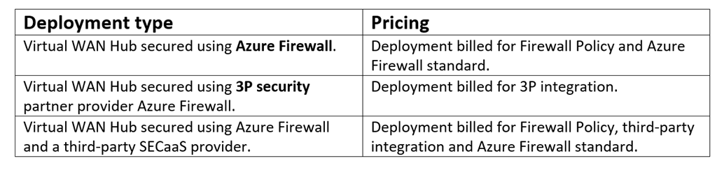 Pricing options for secure virtual hub.